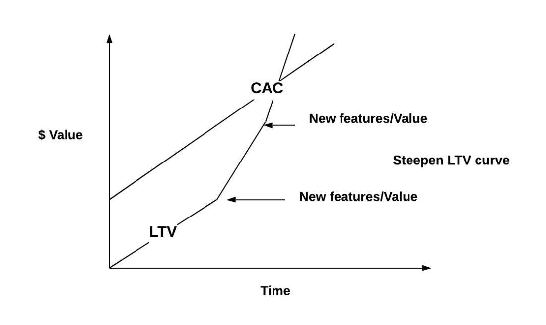 Channel_LTV