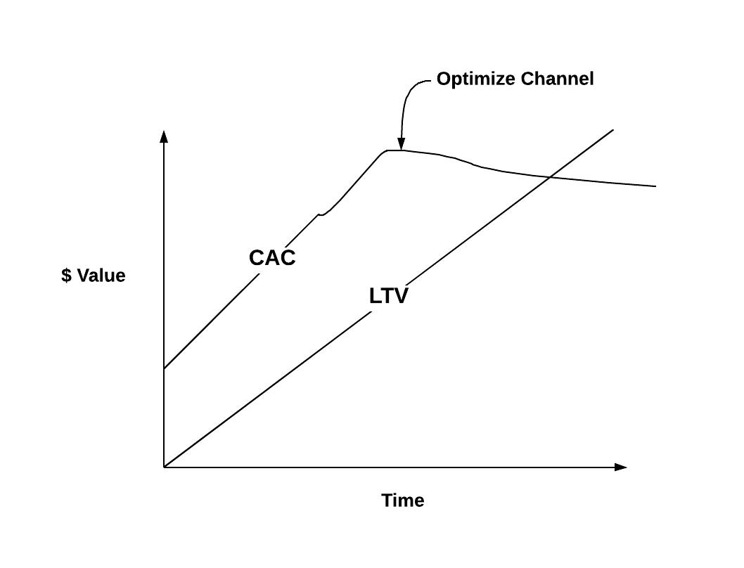 Channel_optimize