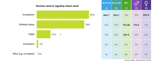 most people check their email on a Smartphone