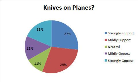 knivesonplanes