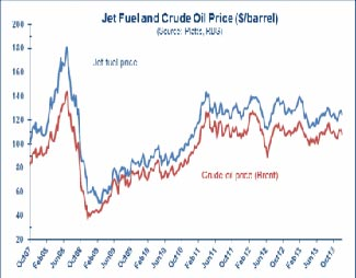 Jet Fuel prices over the last six years.  See article below.