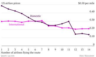 airfaresb