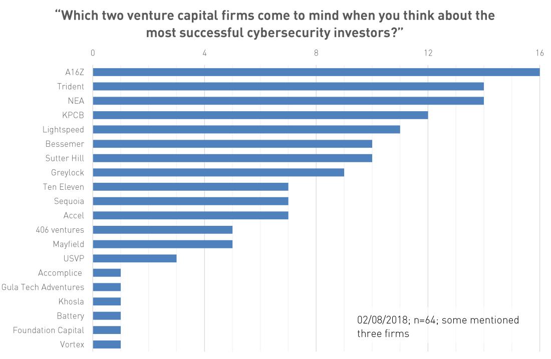 2018-02-08_cybersec survey
