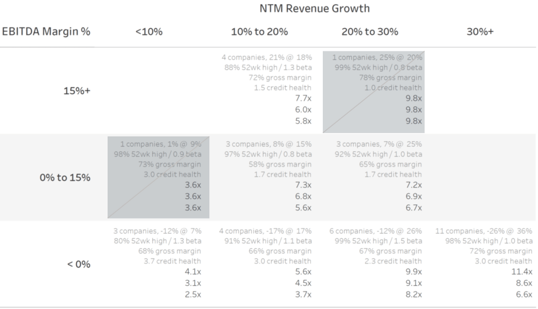 NTM Revenue Multiples -- Cloud