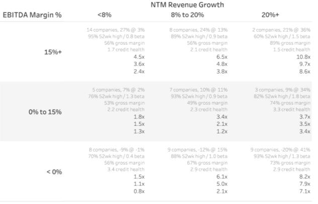 NTM Revenue Multiples -- SaaS