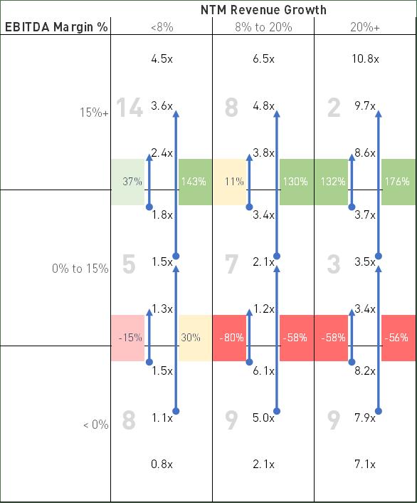 SaaS -- increase EBITDA margin