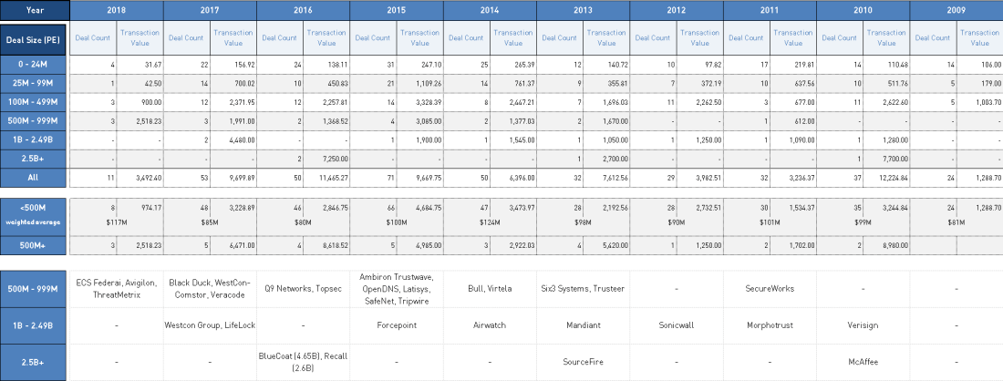 2018-04-18_Infosec M&A Deals and Volume by Year and Size