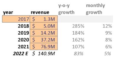 revenue growth assumptions