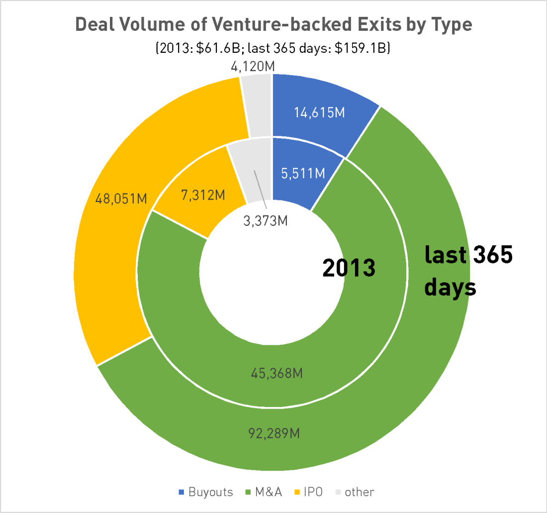 Deal volume of venture-backed exits in Information Security by major exit types