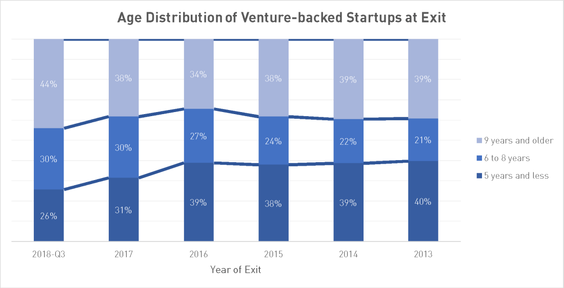 age distribution of venture-backed startups in Information Technology at year of exit