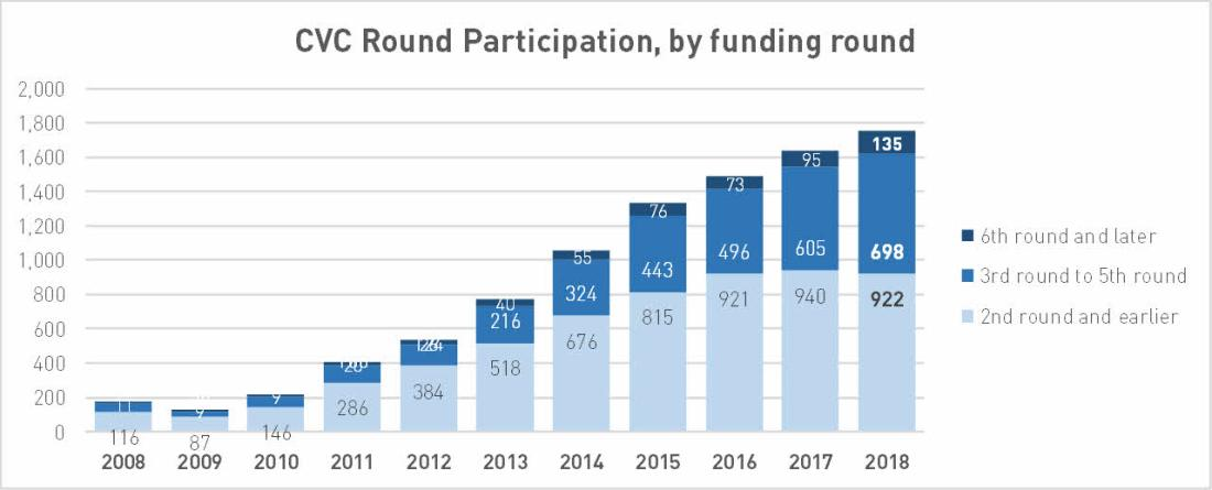 Reported CVC Round Participation by Funding Round, 2008 to 2018; Data by PitchBook