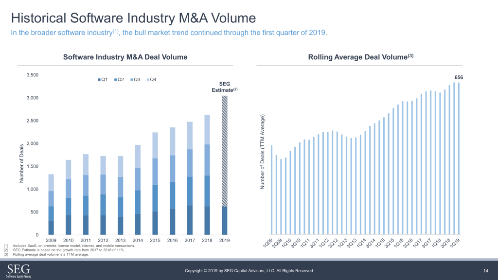Historical software industry M&A volume (VC-backed and bootstrapped): deal volume is increasing