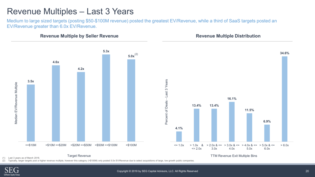 Revenue multiples of SaaS M&A transactions cover a wide range - most of them are done around 3.5x TTM EV/Revenue