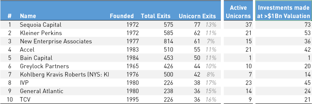 Table with top ten VC firms with most unicorn exits (Source: Pitchbook, as of 05/19/2019)