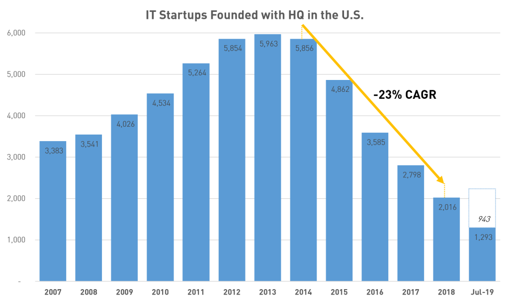 "Startups founded by year with primary focus on Information Technology (""IT"") and headquarter in the USA. Pitchbook includes the following sub-segments in IT: communications and networking, computer hardware, semiconductors, IT services, software, and other information technology. (Source: Pitchbook, as of 07/31/2019)"