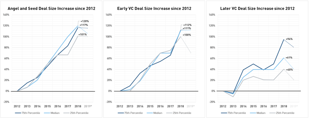 "Deal size increase from 2012 (""0%"") to 06/30/2019 by venture capital stage; PitchBook uses ""later"" as in B/C/D stage deals [Source: PitchBook 1H 2019 Valuation Report, 08/19/2019]"