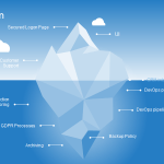 Inspiriational Iceberg Diagram