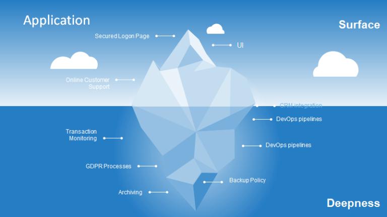 Inspiriational Iceberg Diagram