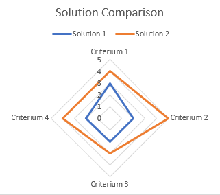 Solution Comparison Spider