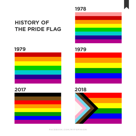 Image shows how the Pride Rainbow Flag has changed throughout history
