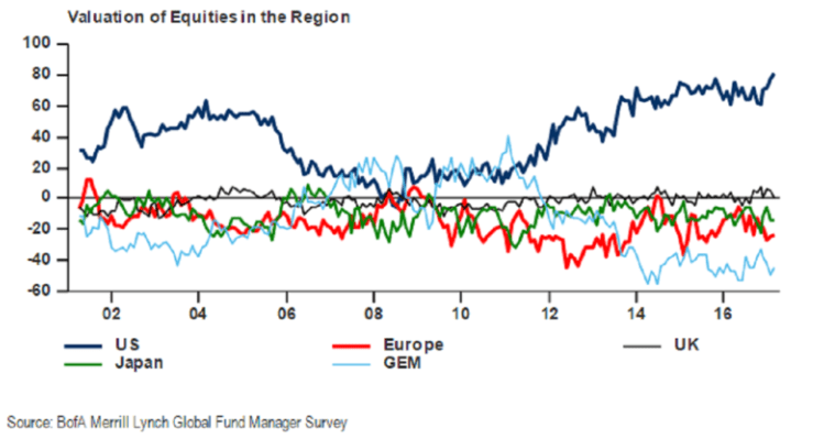 Valuation of Equities in the Region