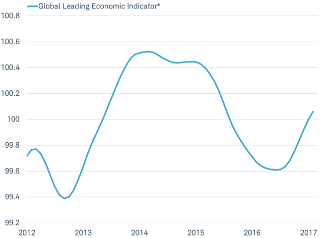Global leading economic indicator on the rise after a long slide
