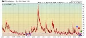 Volatility remains very low by historical standards