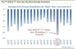 The Worst Average Drawdown