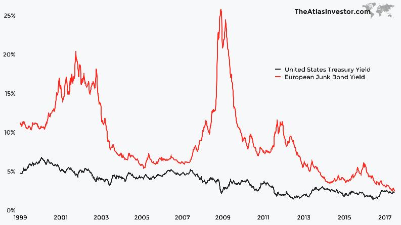 Euro Junk Bonds Yielding Similar To US Treasuries