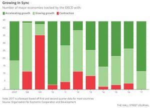Global economies growing in sync