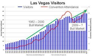 Las Vegas Visitors vs Market