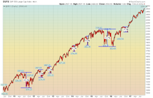 S&P 500 recent history of declines