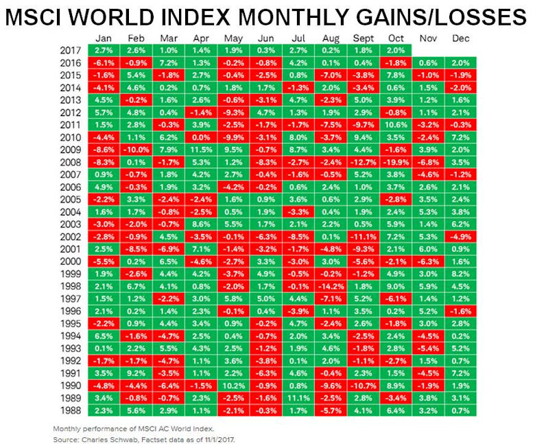Global Index monthly returns