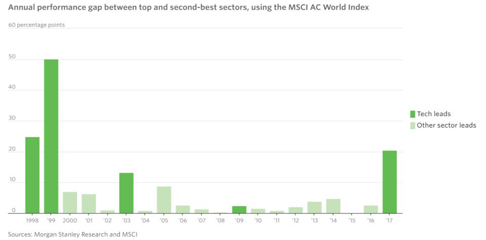 Tech sector leads by a wide margin