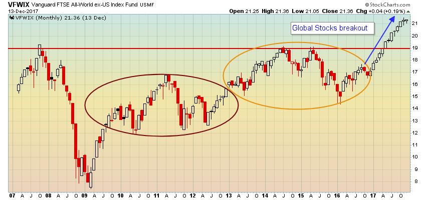 Non-U.S. markets take flight