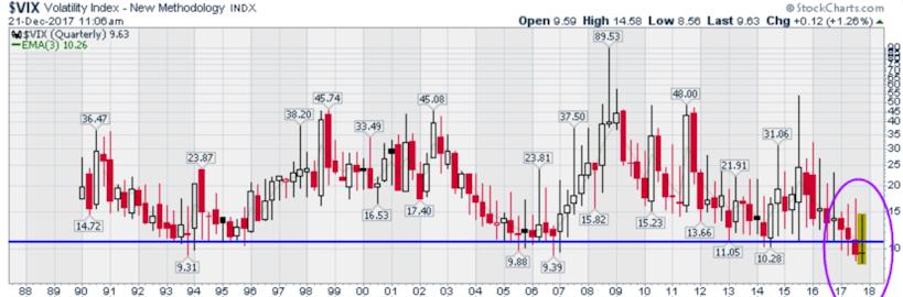 Volatility Index - VIX