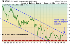 10-year Treasury yield rises to the upper boundary of a long-term channel
