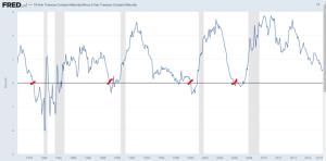 Yield spread between 2 and 10-year U.S. Treasury yields