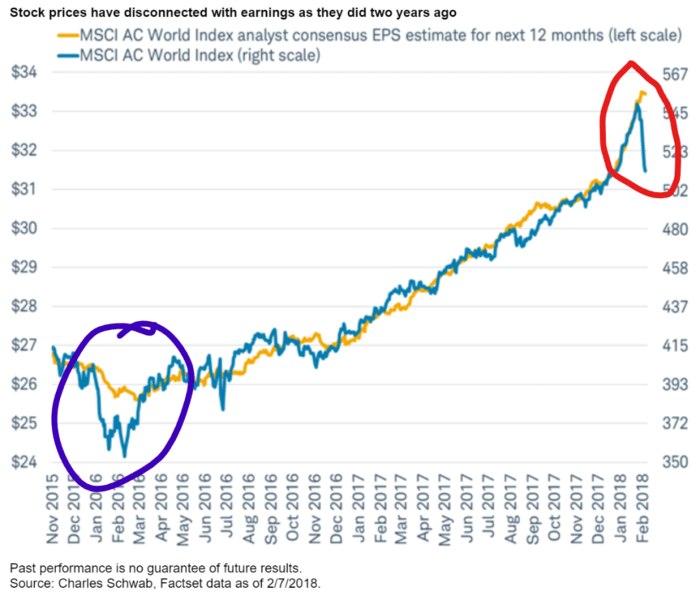 Stocks prices have disconnected with earnings as they did two years ago