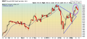 Russell 2000 Small Cap Index