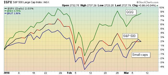 Nasdaq 100 index continues to lead the market