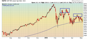 S&P 500 200-day moving average line