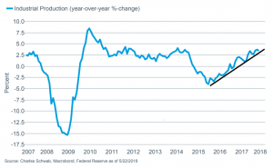 Industrial production continues to rise