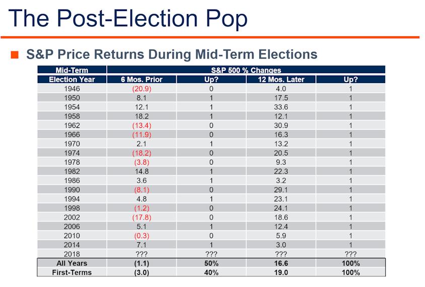 Uncertain returns followed by very certain returns