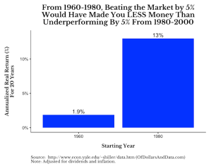 From 1960-1980, beating the market by 5% would have made you LESS money than under-performing by 5% from 1980-2000