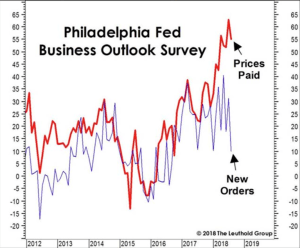 Philadelphia Fed Business Outlook Survey