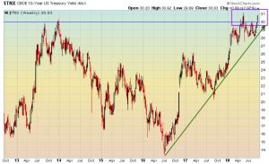 10-year interest rates push past 3% ... finally