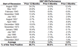 Performance of the S&P 500 using the returns 3, 6, and 12 months prior to the start of every recession since the late-1920s