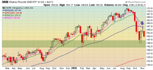 Technical Analysis at play on IWM