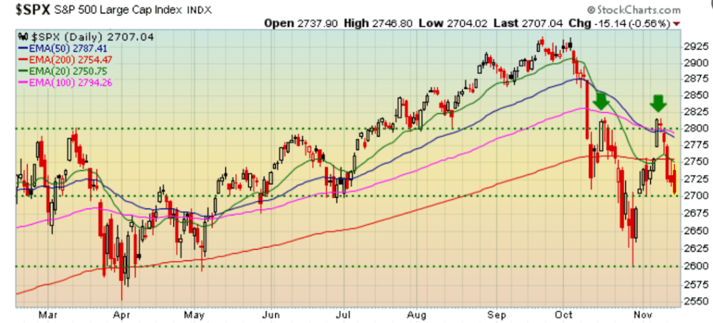 Technical Analysis at play on S&P 500